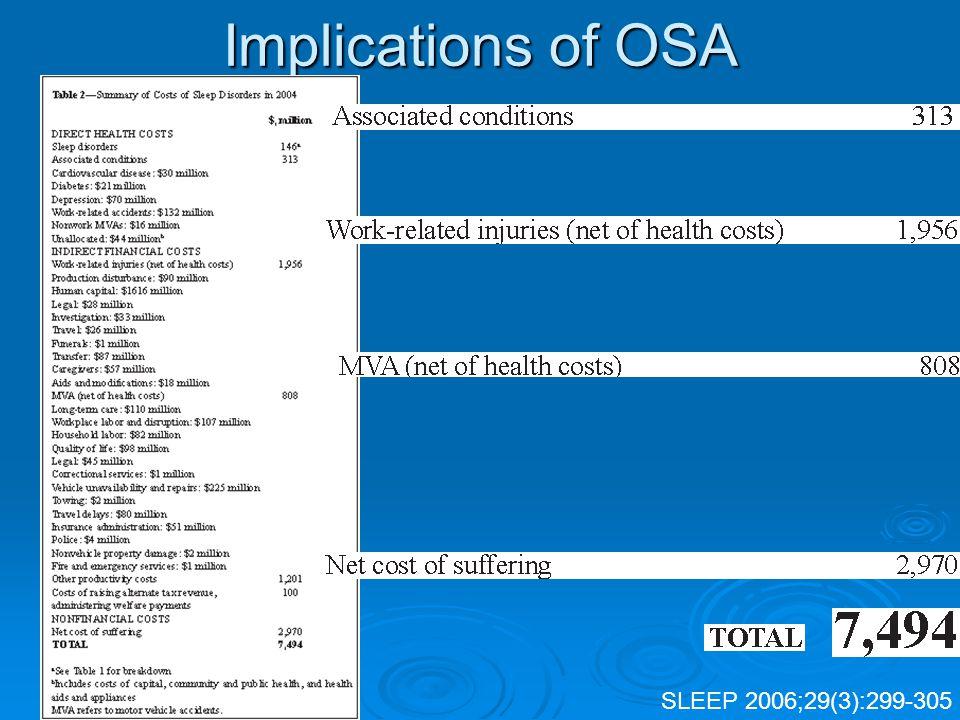 Implications of OSA SLEEP 2006;29(3):299-305