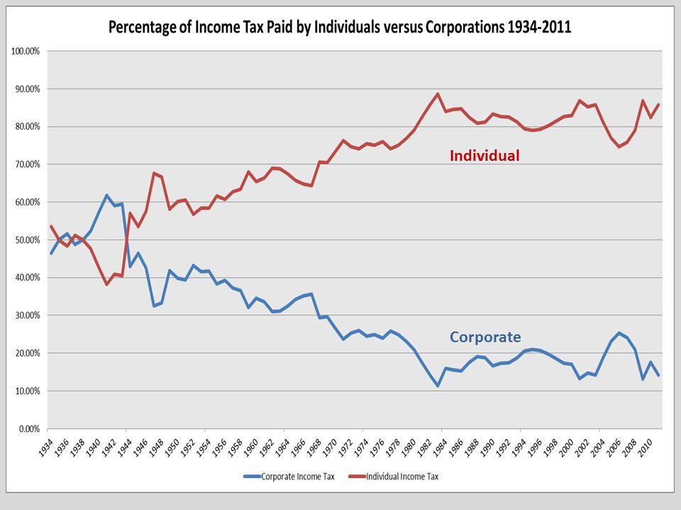 Individual Corporate