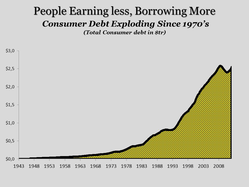 People Earning less, Borrowing More People Earning less, Borrowing More Consumer Debt Exploding Since 1970's (Total Consumer debt in $tr)