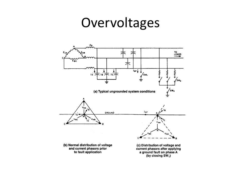 Overvoltages