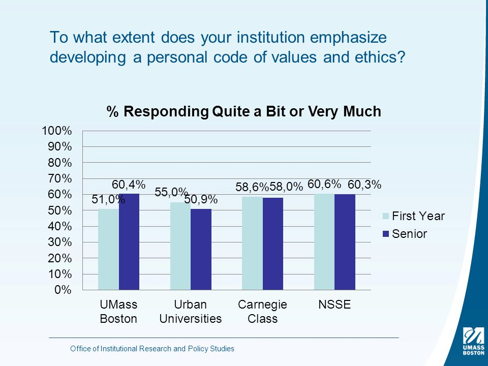 To what extent does your institution emphasize developing a personal code of values and ethics.