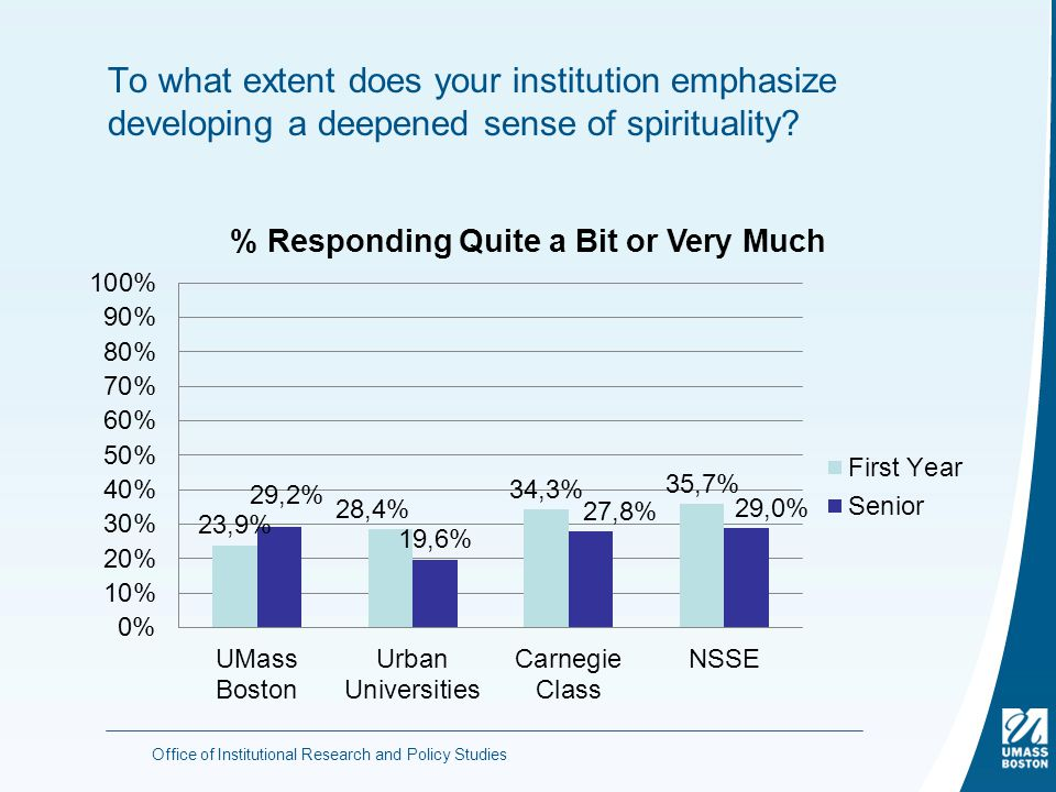 To what extent does your institution emphasize developing a deepened sense of spirituality.
