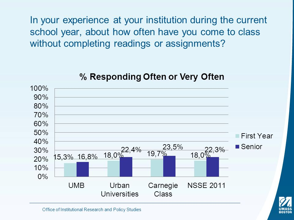 In your experience at your institution during the current school year, about how often have you come to class without completing readings or assignments.