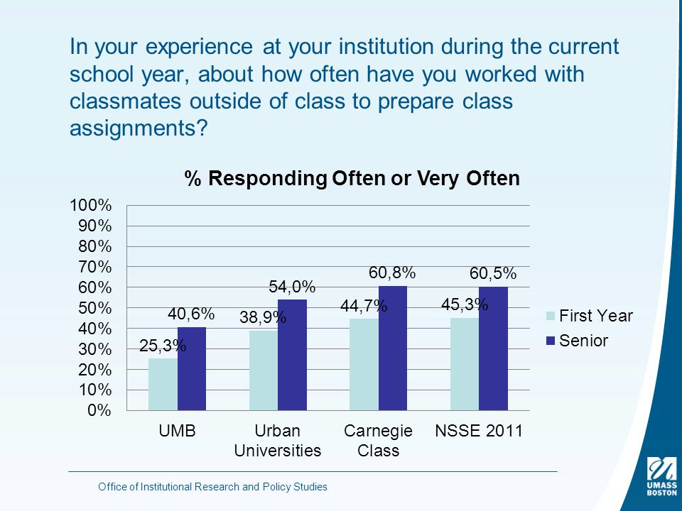 In your experience at your institution during the current school year, about how often have you worked with classmates outside of class to prepare class assignments.