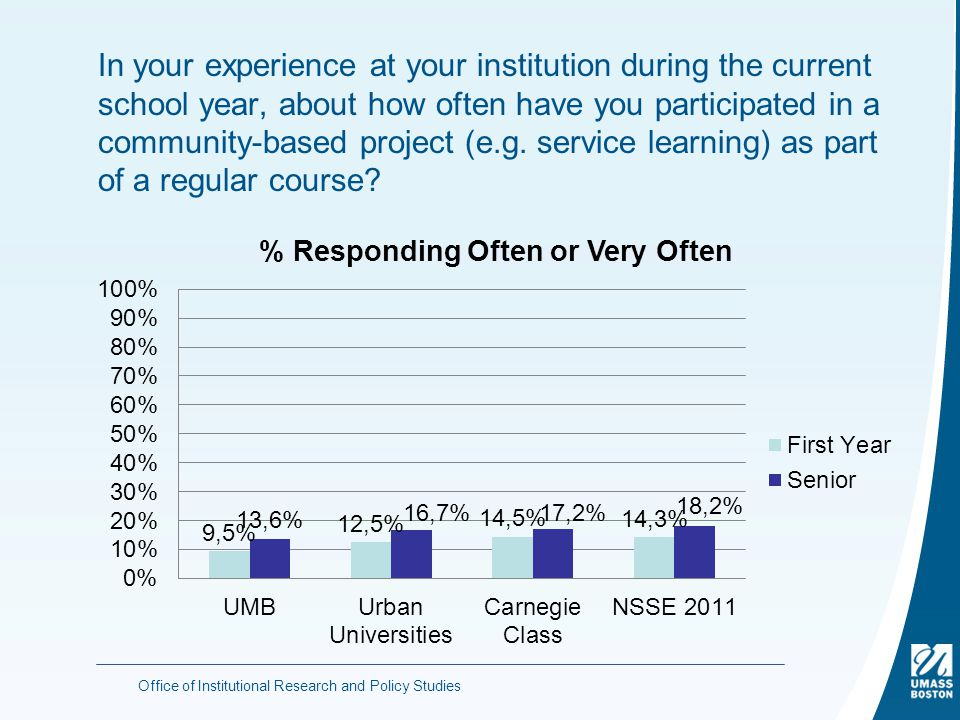 In your experience at your institution during the current school year, about how often have you participated in a community-based project (e.g.