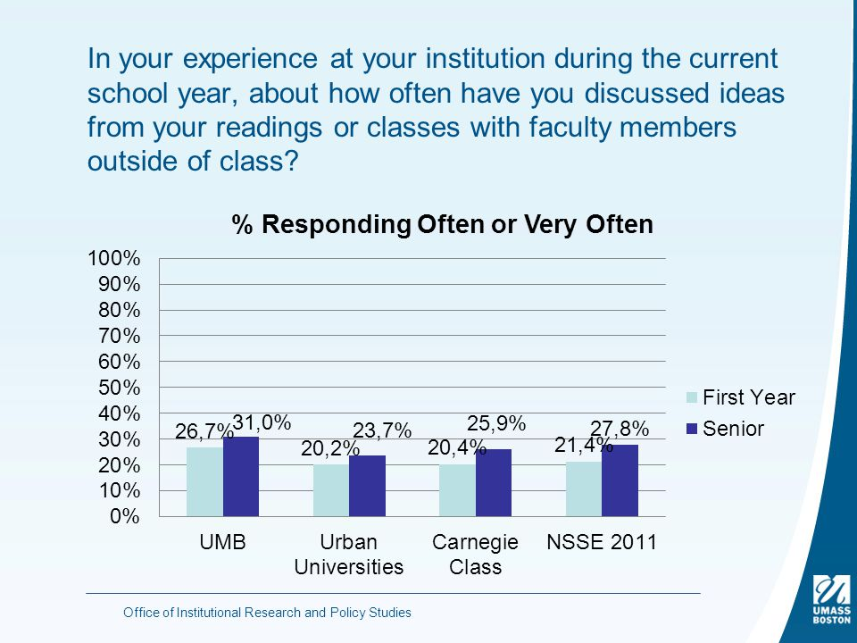In your experience at your institution during the current school year, about how often have you discussed ideas from your readings or classes with faculty members outside of class.