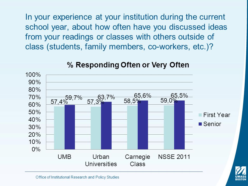 In your experience at your institution during the current school year, about how often have you discussed ideas from your readings or classes with others outside of class (students, family members, co-workers, etc.).
