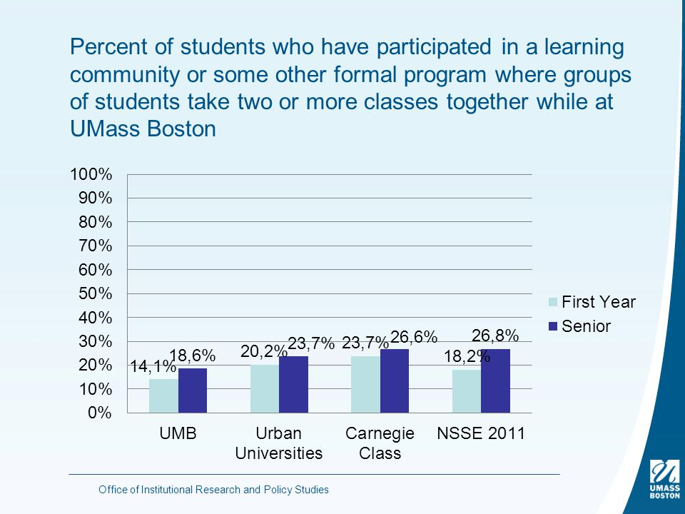 Percent of students who have participated in a learning community or some other formal program where groups of students take two or more classes together while at UMass Boston Office of Institutional Research and Policy Studies