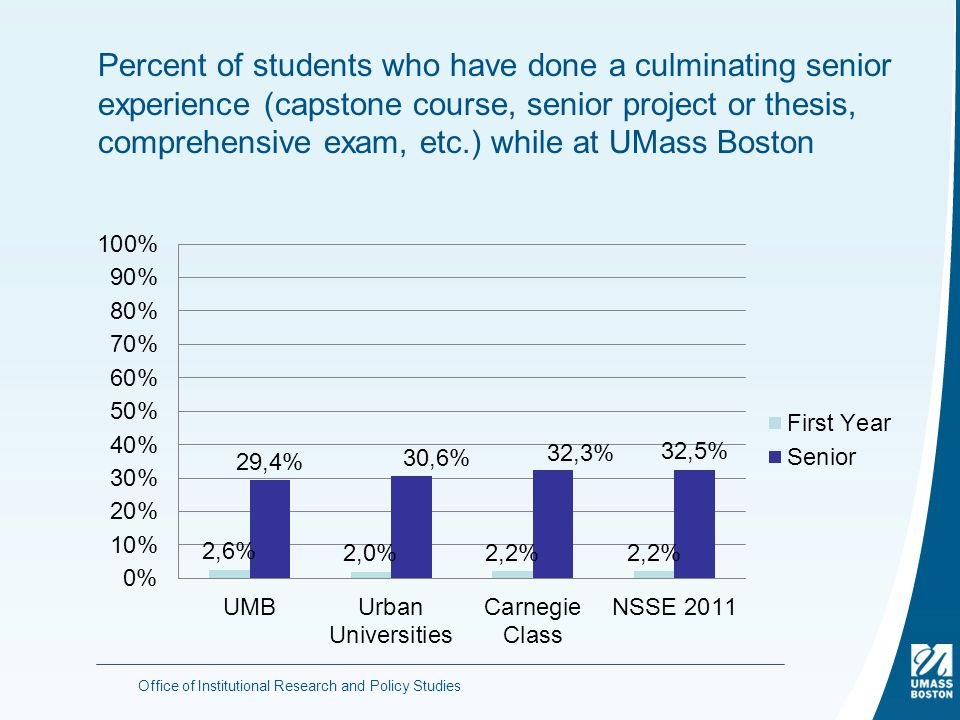 Percent of students who have done a culminating senior experience (capstone course, senior project or thesis, comprehensive exam, etc.) while at UMass Boston Office of Institutional Research and Policy Studies