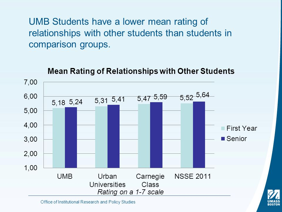 UMB Students have a lower mean rating of relationships with other students than students in comparison groups.