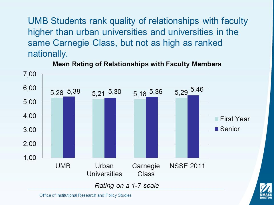 Office of Institutional Research and Policy Studies UMB Students rank quality of relationships with faculty higher than urban universities and universities in the same Carnegie Class, but not as high as ranked nationally.