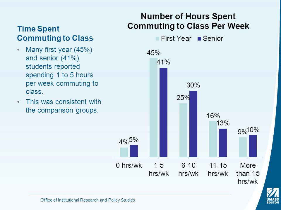 Time Spent Commuting to Class Many first year (45%) and senior (41%) students reported spending 1 to 5 hours per week commuting to class.