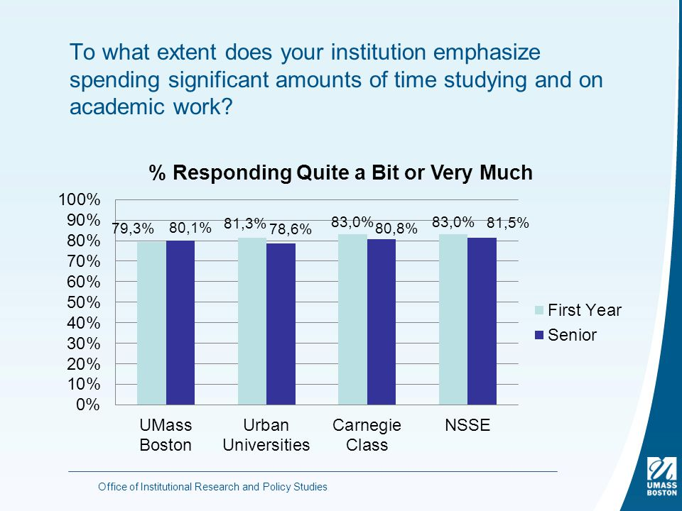 To what extent does your institution emphasize spending significant amounts of time studying and on academic work.
