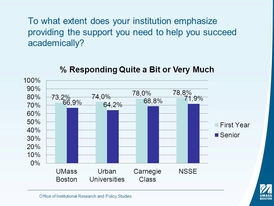To what extent does your institution emphasize providing the support you need to help you succeed academically.