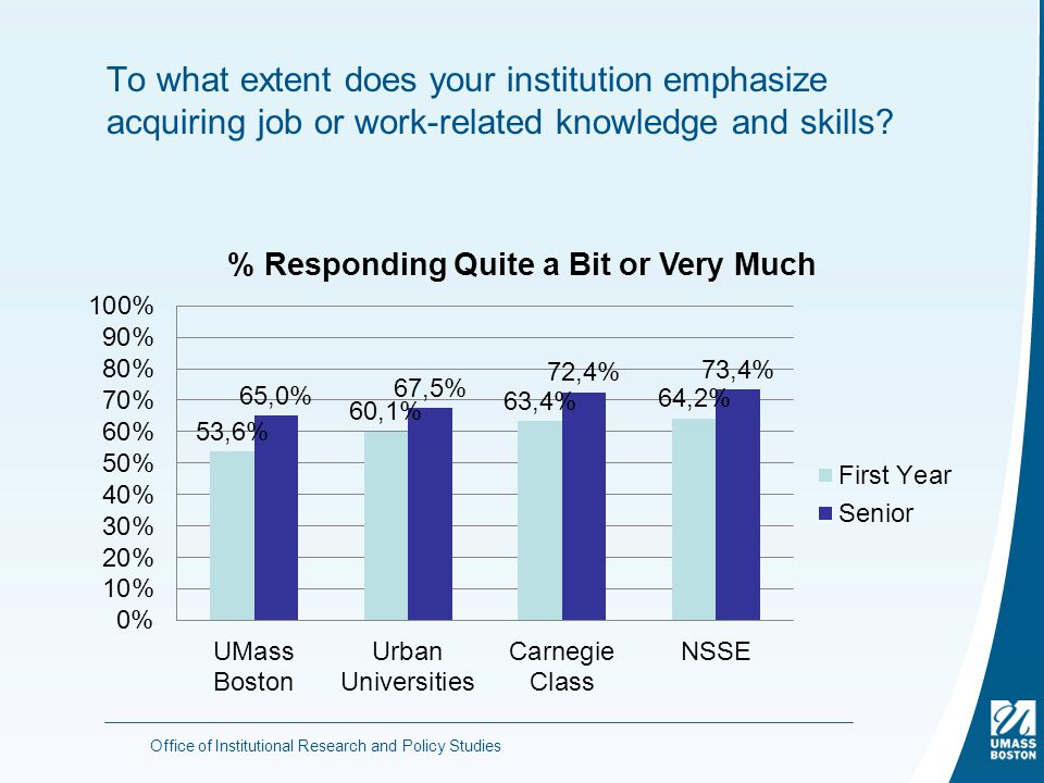 To what extent does your institution emphasize acquiring job or work-related knowledge and skills.