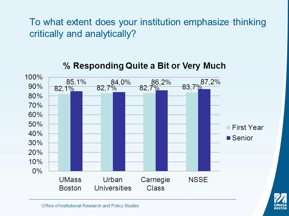 To what extent does your institution emphasize thinking critically and analytically.