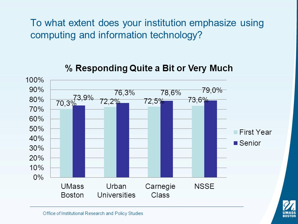 To what extent does your institution emphasize using computing and information technology.