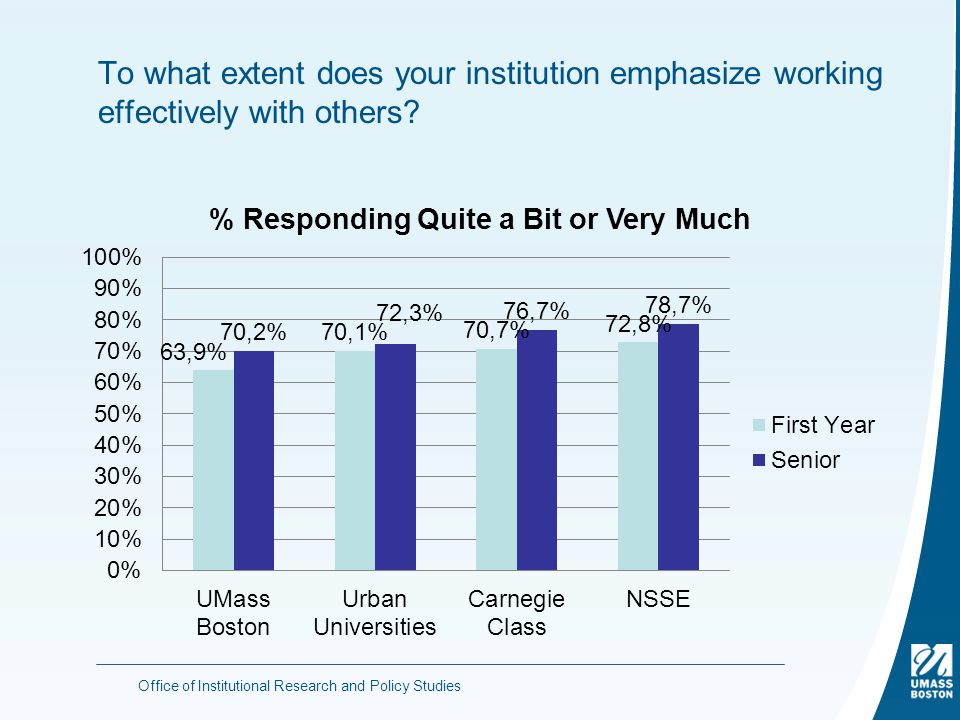 To what extent does your institution emphasize working effectively with others.