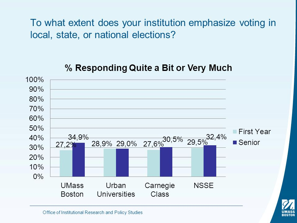 To what extent does your institution emphasize voting in local, state, or national elections.