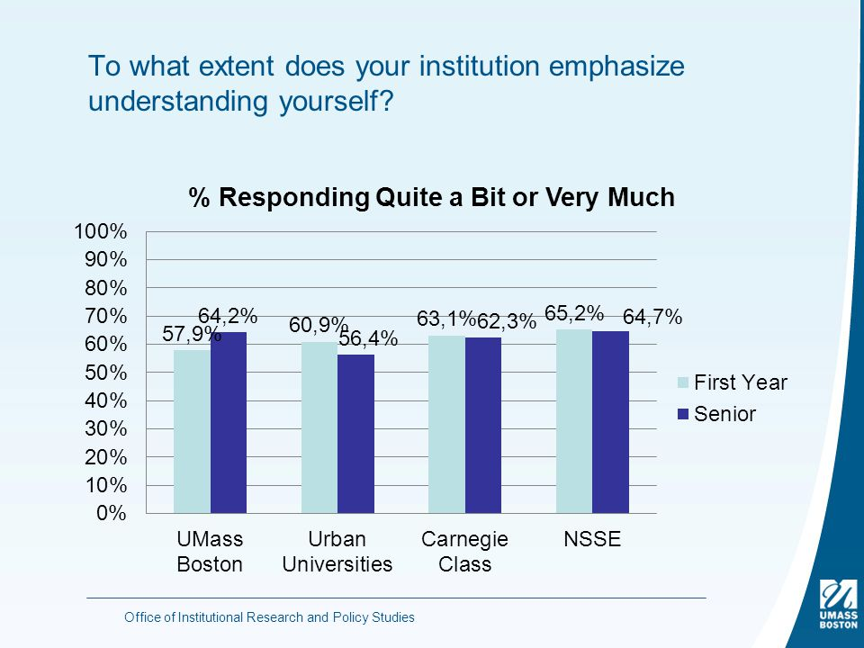 To what extent does your institution emphasize understanding yourself.
