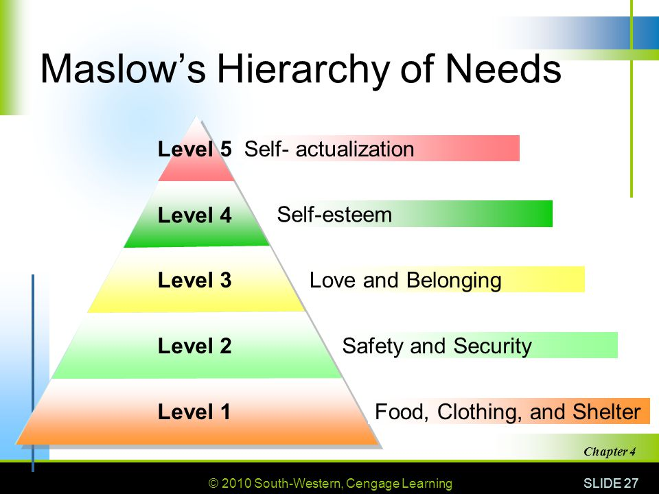 © 2010 South-Western, Cengage Learning SLIDE 27 Chapter 4 Level 1 Maslow's Hierarchy of Needs Food, Clothing, and Shelter Self- actualization Self-est