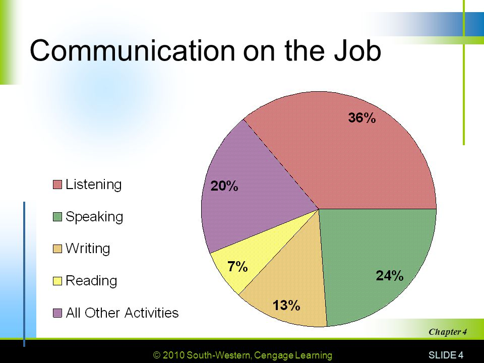 © 2010 South-Western, Cengage Learning SLIDE 5 Chapter 4 Listening Hearing vs.