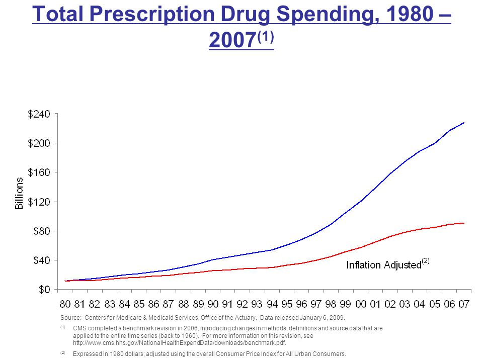 Total Prescription Drug Spending, 1980 – 2007 (1) Source: Centers for Medicare & Medicaid Services, Office of the Actuary. Data released January 6, 20