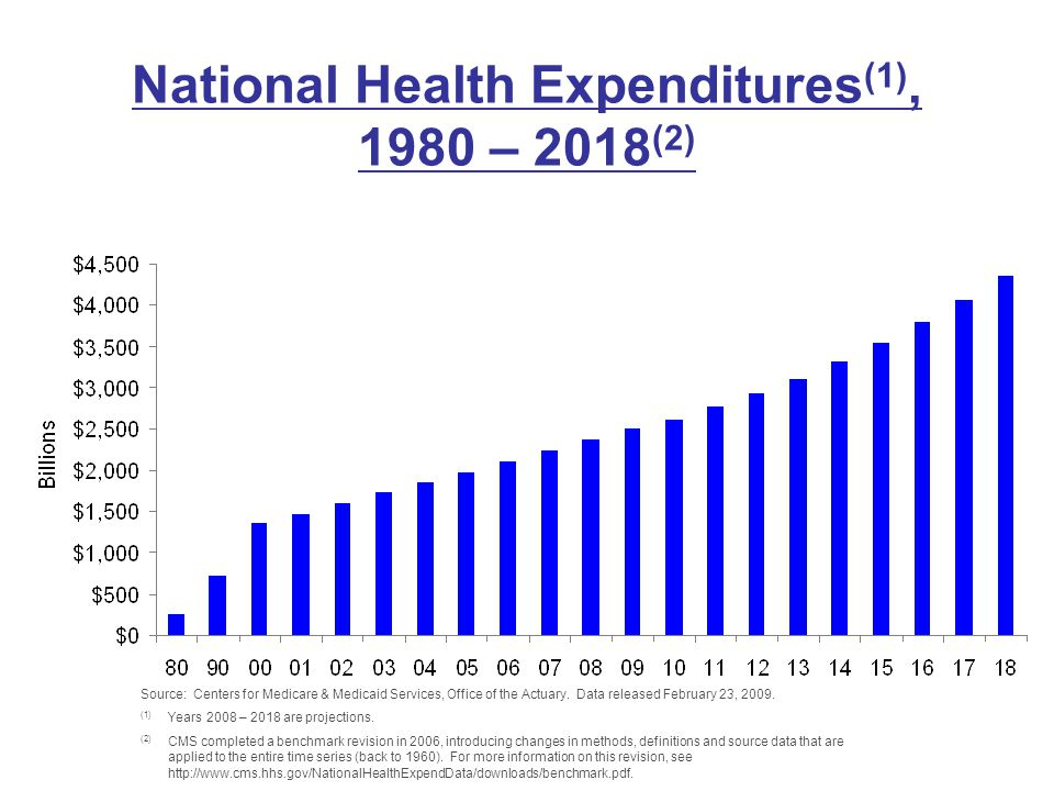 National Health Expenditures (1), 1980 – 2018 (2) Source: Centers for Medicare & Medicaid Services, Office of the Actuary. Data released February 23,