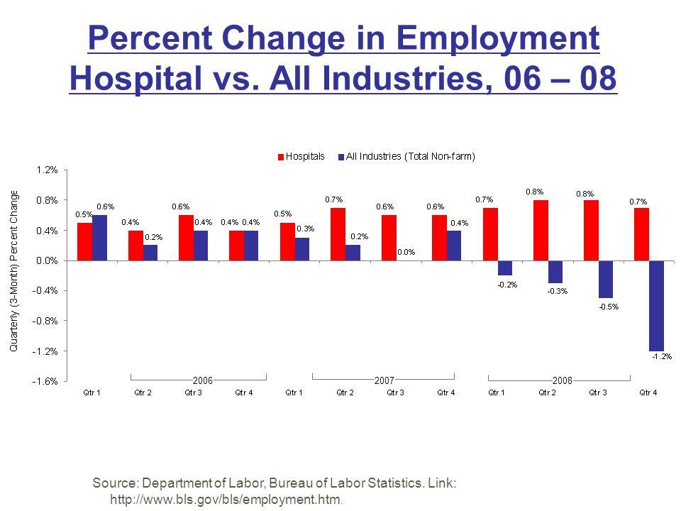 Percent Change in Employment Hospital vs. All Industries, 06 – 08 Source: Department of Labor, Bureau of Labor Statistics. Link: http://www.bls.gov/bl
