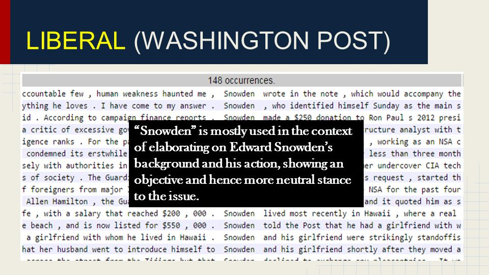 LIBERAL AMERICAN(WASHINGTON POST) Snowden is mostly used in the context of elaborating on Edward Snowden's background and his action, showing an objective and hence more neutral stance to the issue.