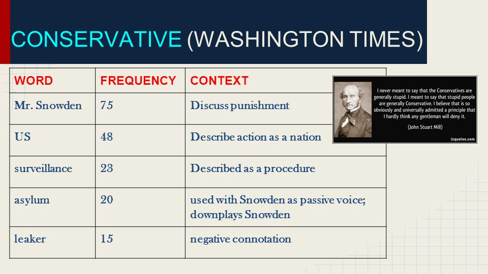 CONSERVATIVE (WASHINGTON TIMES) WORDFREQUENCYCONTEXT Mr.
