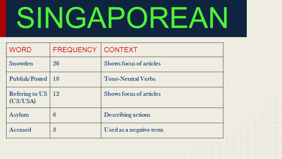 SINGAPOREAN WORDFREQUENCYCONTEXT Snowden26Shows focus of articles Publish/Posted18Tone-Neutral Verbs Refering to US (US/USA) 12Shows focus of articles Asylum6Describing actions Accused5Used as a negative term