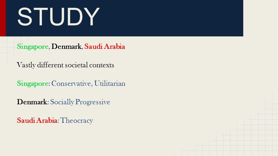COMPARATIVE STUDY Singapore, Denmark, Saudi Arabia Vastly different societal contexts Singapore: Conservative, Utilitarian Denmark: Socially Progressive Saudi Arabia: Theocracy