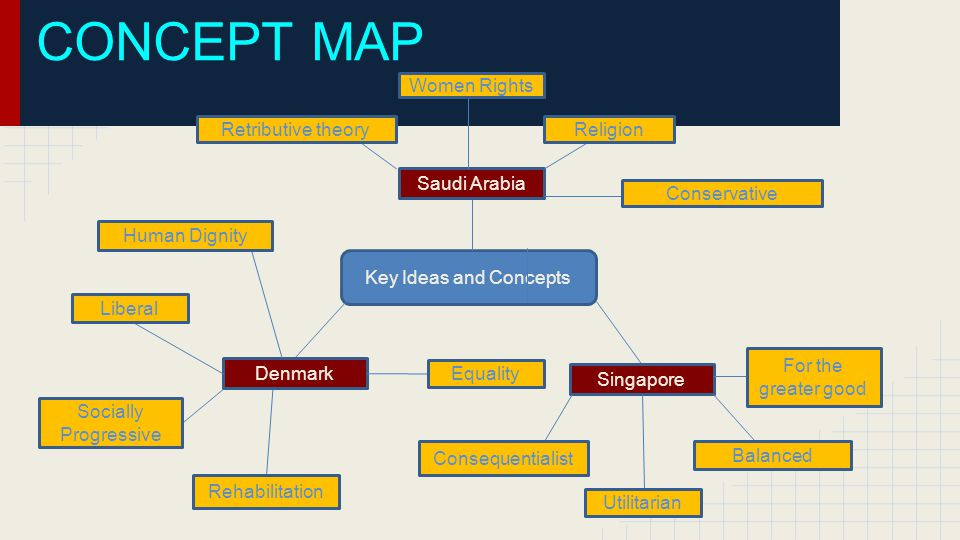 CONCEPT MAP Key Ideas and Concepts Saudi Arabia Retributive theory Women Rights Religion Conservative Singapore Denmark For the greater good Balanced Utilitarian Consequentialist Liberal Socially Progressive Rehabilitation Human Dignity Equality