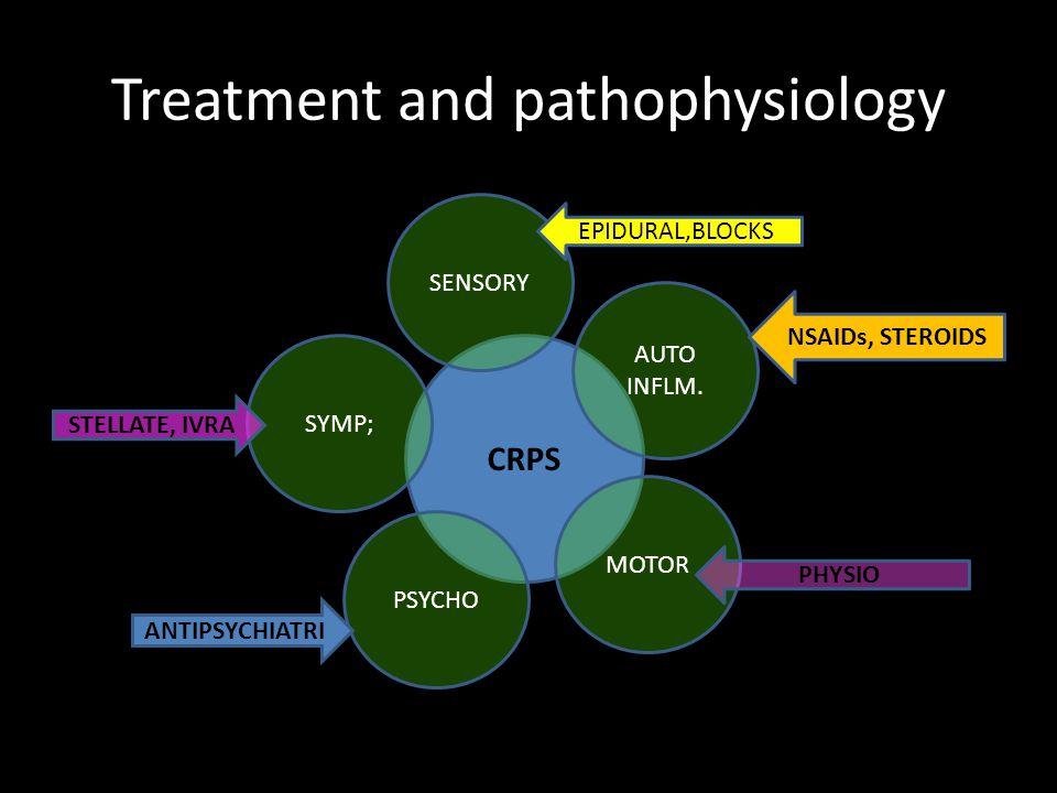 Treatment and pathophysiology CRPS SENSORY SYMP; PSYCHO MOTOR AUTO INFLM.