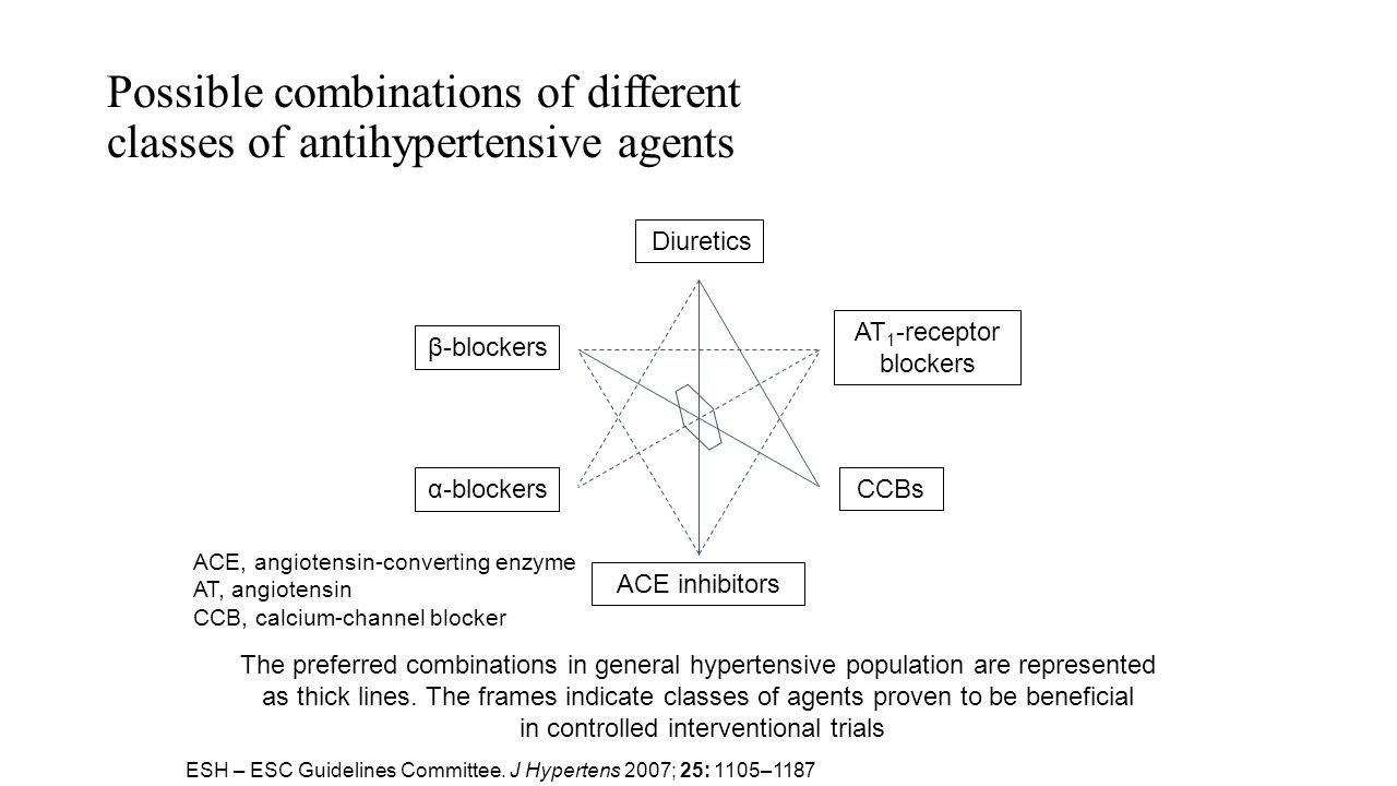 Possible combinations of different classes of antihypertensive agents The preferred combinations in general hypertensive population are represented as thick lines.