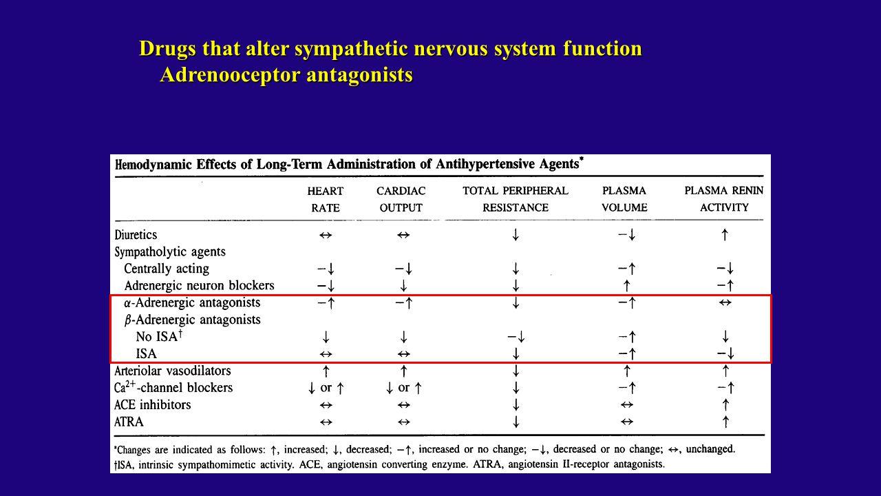 Drugs that alter sympathetic nervous system function Adrenooceptor antagonists Adrenooceptor antagonists
