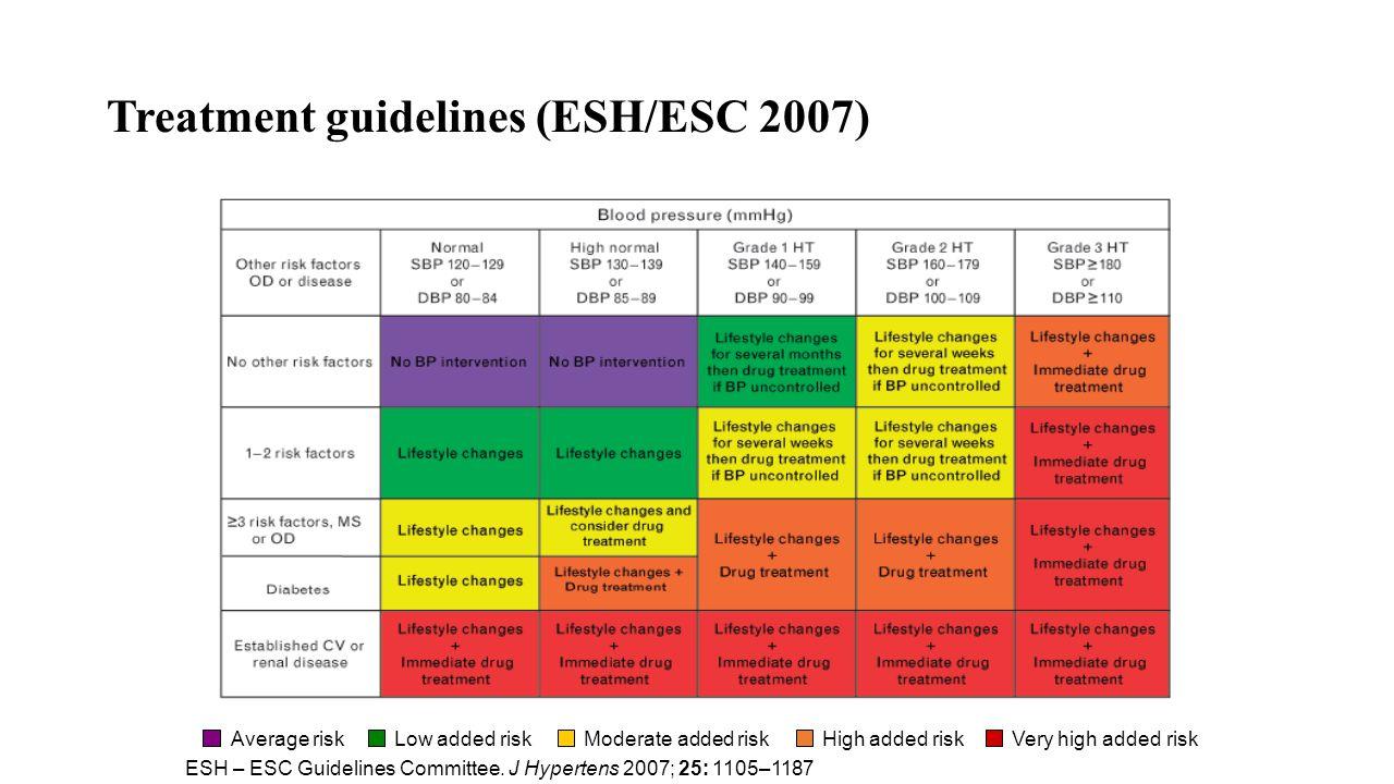 Treatment guidelines (ESH/ESC 2007) Average riskLow added riskModerate added riskHigh added riskVery high added risk ESH – ESC Guidelines Committee. J
