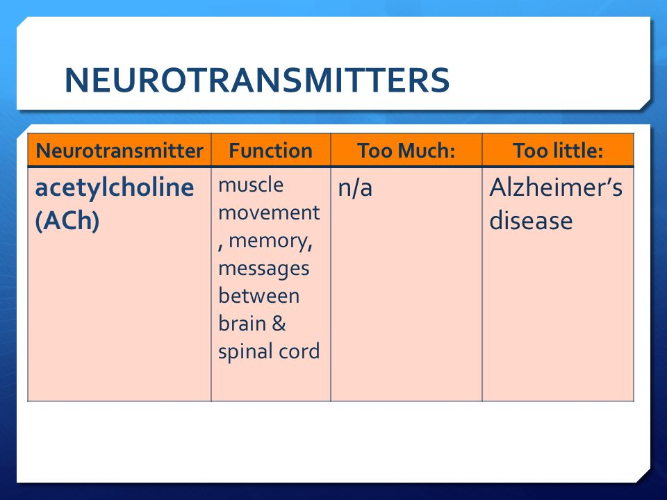 NEUROTRANSMITTERS NeurotransmitterFunctionToo Much:Too little: acetylcholine (ACh) muscle movement, memory, messages between brain & spinal cord n/aAl
