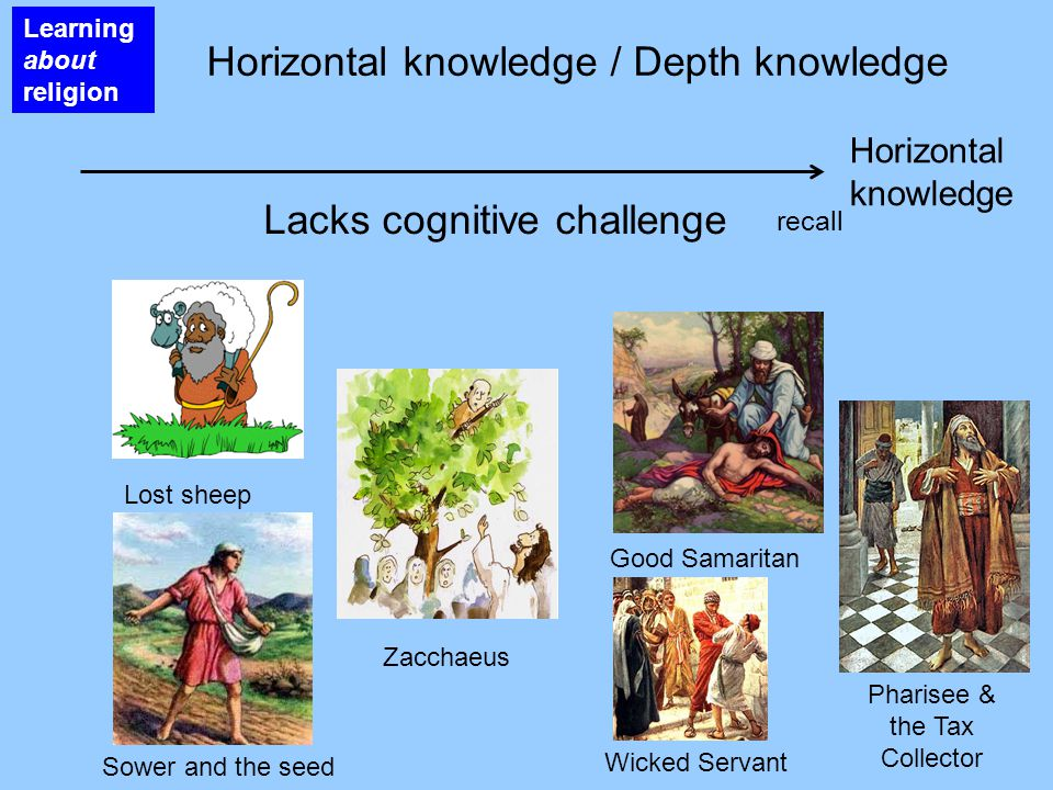Lost sheep Zacchaeus Good Samaritan Horizontal knowledge / Depth knowledge Learning about religion Wicked Servant Pharisee & the Tax Collector Sower and the seed Horizontal knowledge Lacks cognitive challenge recall