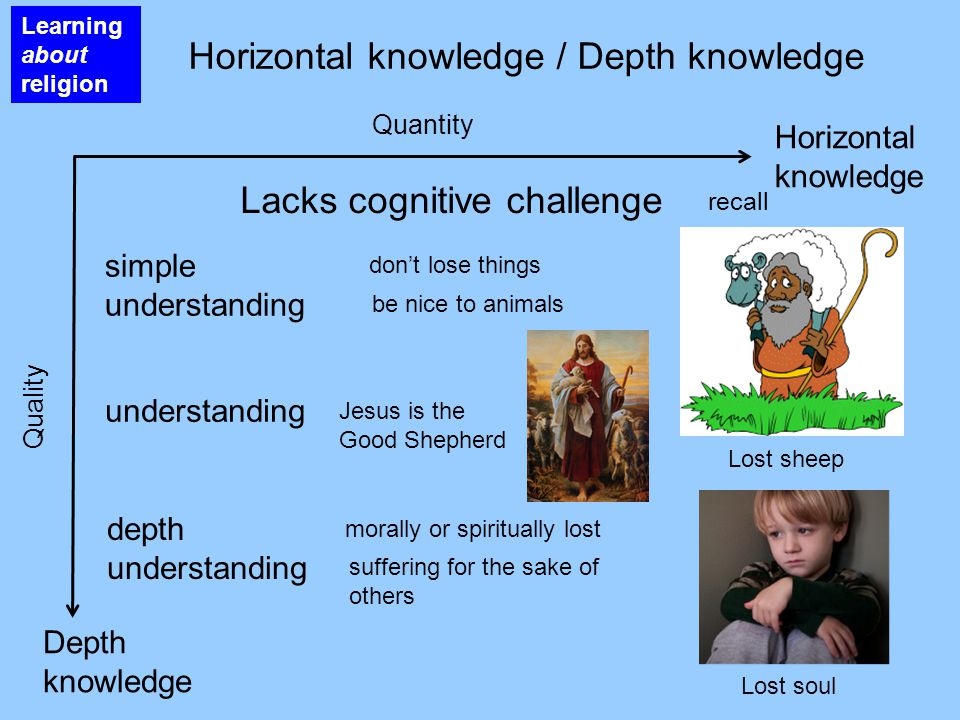 Lost sheep Horizontal knowledge / Depth knowledge Learning about religion Horizontal knowledge Lacks cognitive challenge Depth knowledge recall simple
