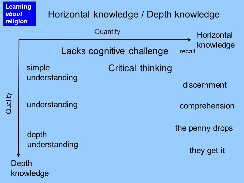 Horizontal knowledge / Depth knowledge Learning about religion Horizontal knowledge Lacks cognitive challenge Depth knowledge recall simple understanding understanding depth understanding Quantity Quality Critical thinking discernment comprehension the penny drops they get it