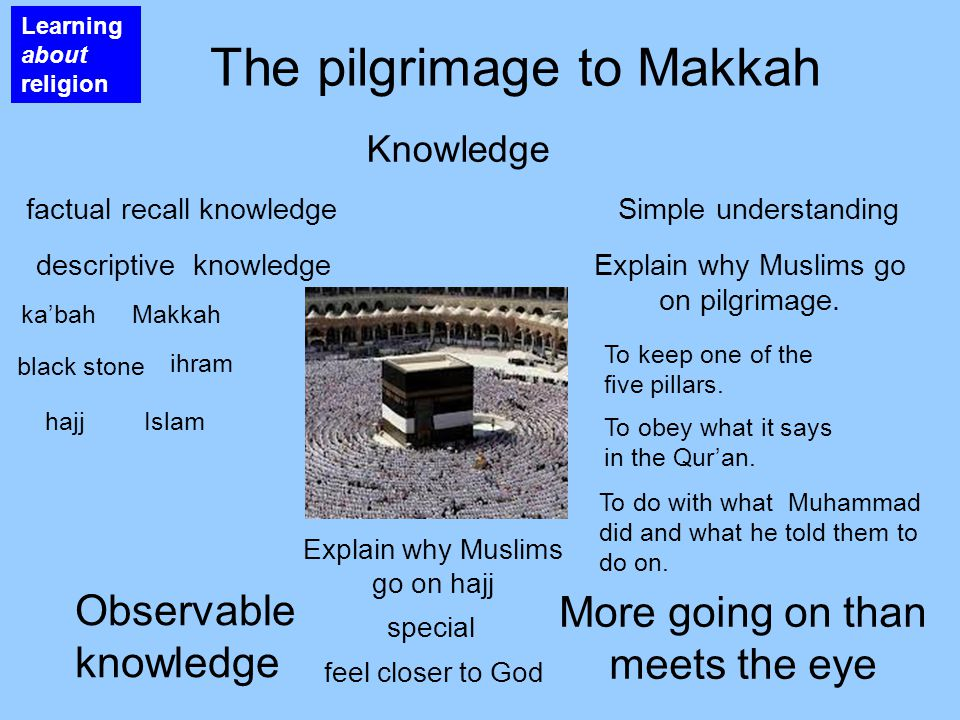 Learning about religion The pilgrimage to Makkah Knowledge Fctual knowledge Descriptive knowledge ka'bahMakkah Islam black stone hajj ihram Observable knowledge Understanding More going on than meets the eye It helps to strengthen their faith.