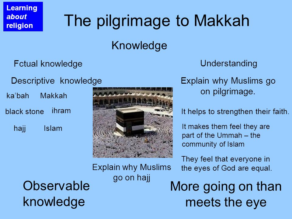 Learning about religion The pilgrimage to Makkah Knowledge Factual knowledge Descriptive knowledge ka'bahMakkah Islam black stone hajj ihram The climax of the Hajj Observable knowledge More going on than meets the eye To think seriously about the Day of Judgement.