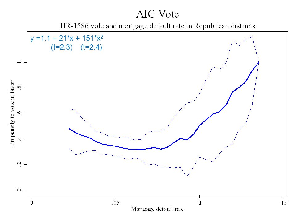 Falsification exercise Justin Wolfers, Comments on The Political Economy of the Mortgage Default Crisis11  Re-run results on today's AIG tax bill  HR y =1.1 – 21*x + 151*x 2 (t=2.3) (t=2.4)