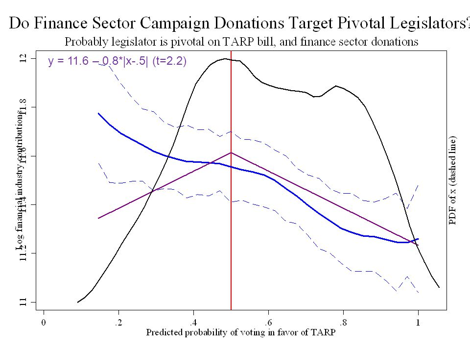 Do campaign donations target pivotal voters.