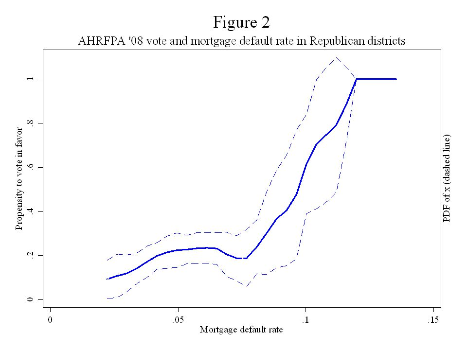 Mortgage Defaults and Voting for Mortgage Help Justin Wolfers, Comments on The Political Economy of the Mortgage Default Crisis5