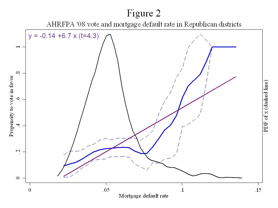 Plus distn Justin Wolfers, Comments on The Political Economy of the Mortgage Default Crisis7 y = -0.14 +6.7 x (t=4.3)