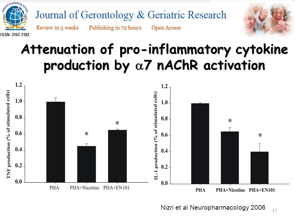 17 Attenuation of pro-inflammatory cytokine production by  7 nAChR activation Nizri et al Neuropharmacology 2006