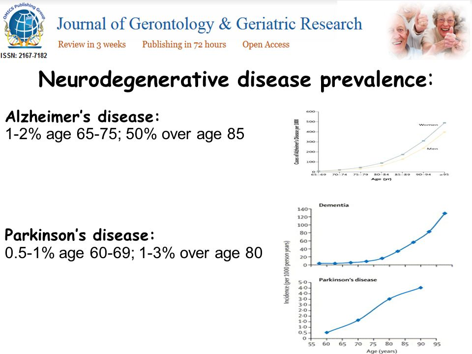 Neurodegenerative disease prevalence : Alzheimer's disease: 1-2% age 65-75; 50% over age 85 Parkinson's disease: 0.5-1% age 60-69; 1-3% over age 80